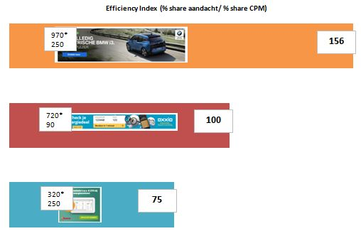 eff index